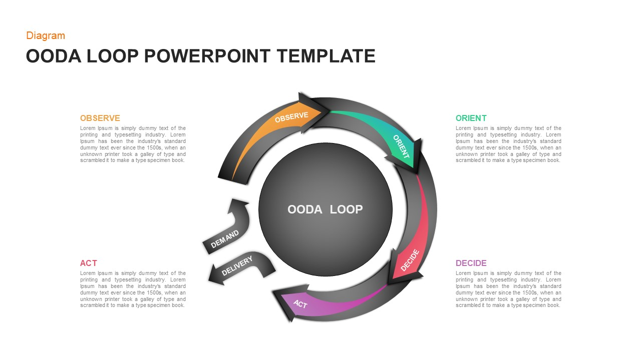 OODA Loop PowerPoint Presentation