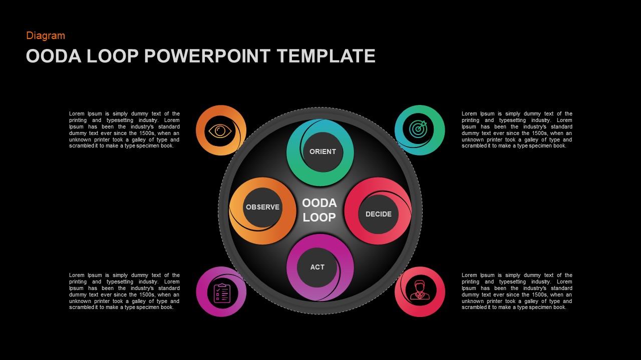 OODA Loop PowerPoint Presentation Template