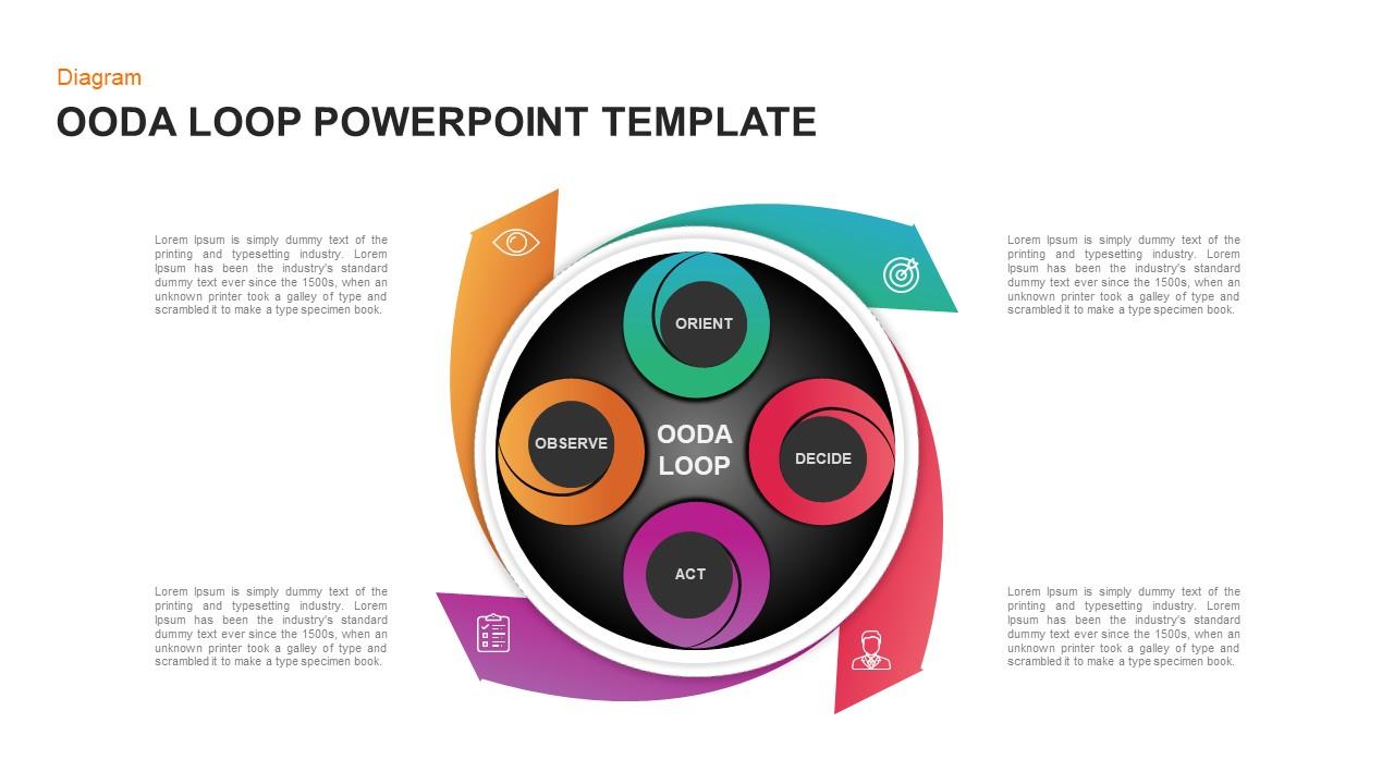 OODA Loop PowerPoint Slide