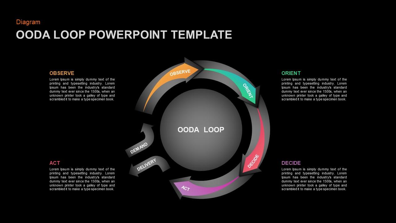 OODA Loop Ppt Diagram