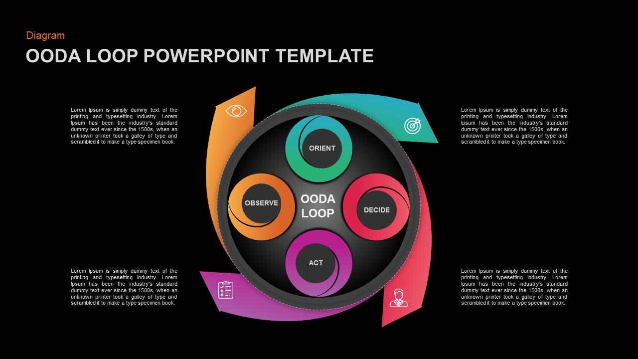 OODA Loop Ppt Presentation