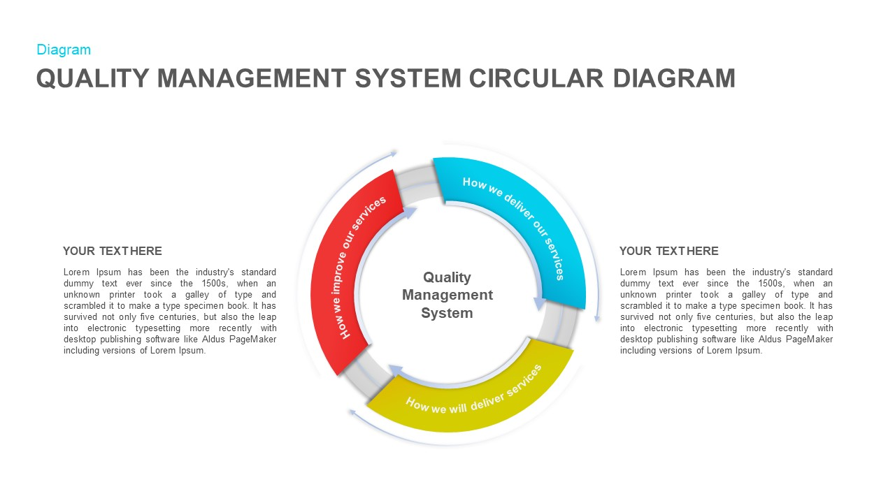Quality Management System Circular Diagram