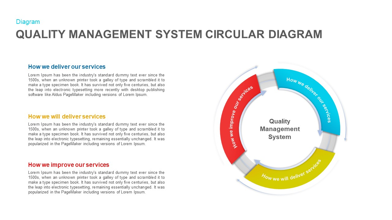 Quality Management System Circular Diagram PowerPoint