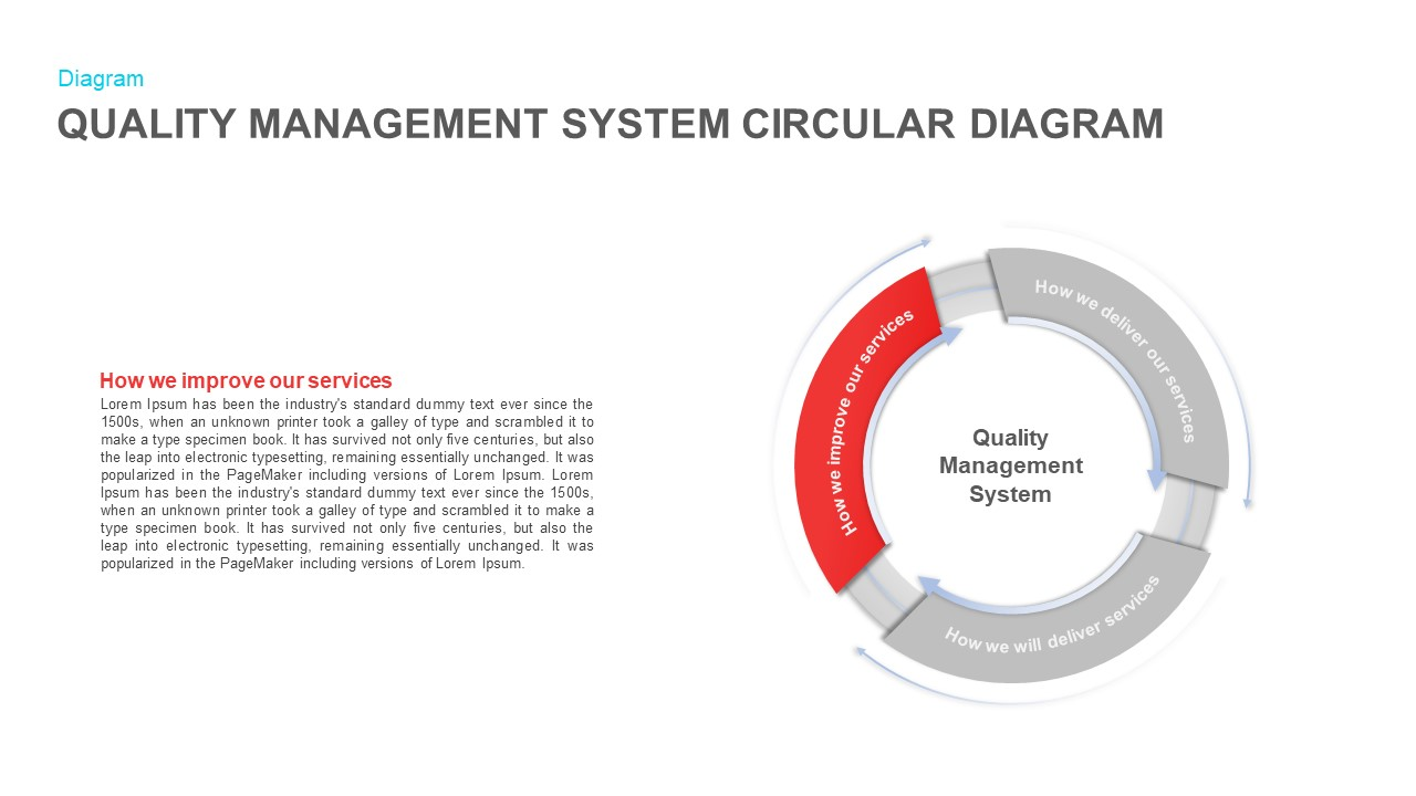 Quality Management System Circular Diagram PowerPoint Diagram