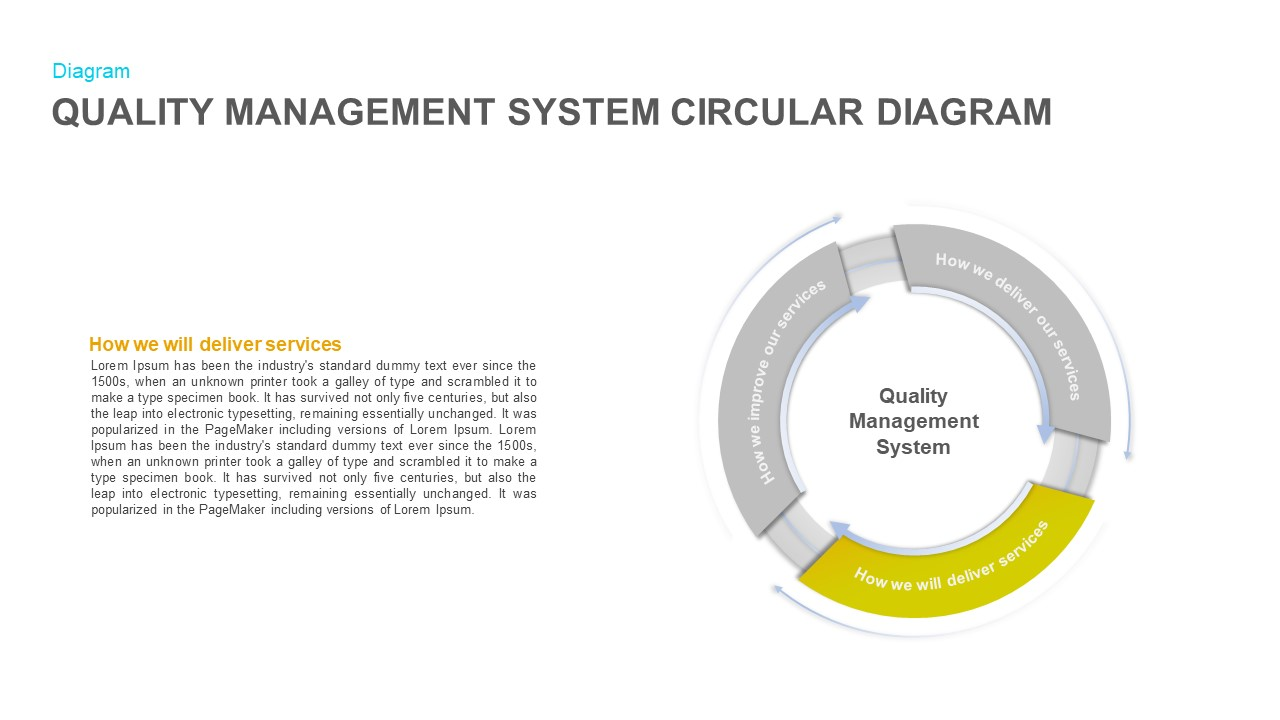 Quality Management System Circular Diagram PowerPoint Presentation