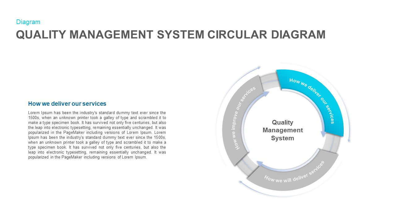 Quality Management System Circular Diagram PowerPoint Template