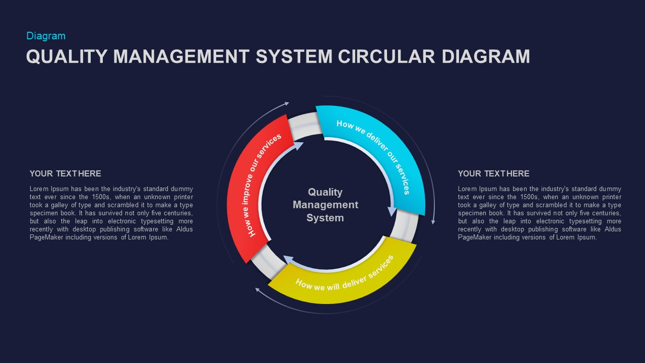 Quality Management System Circular Diagram Ppt