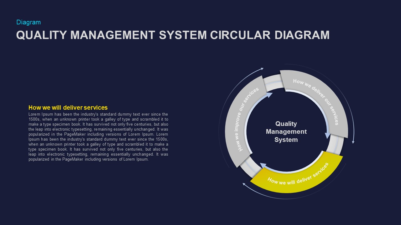 Quality Management System Circular Diagram Ppt Diagram