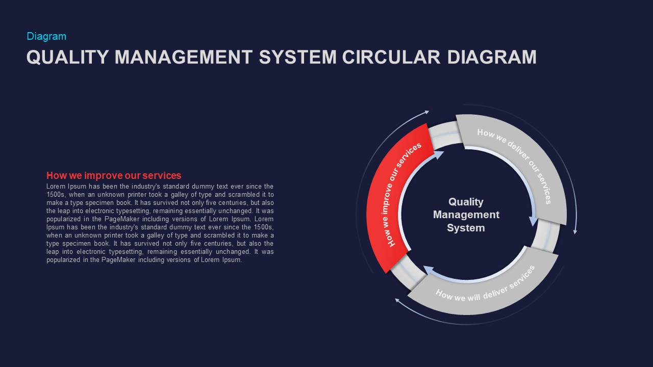 Quality Management System Circular Diagram Ppt Presentation