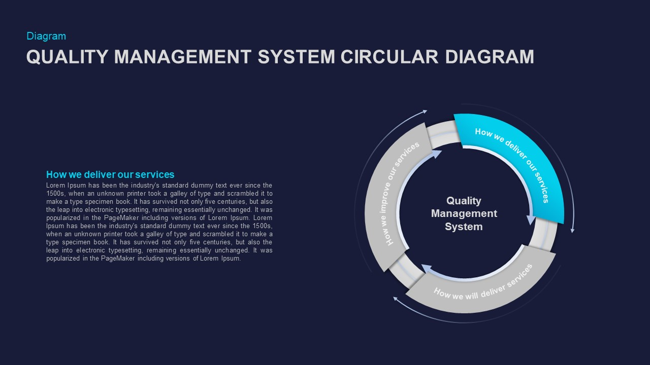 Quality Management System Circular Diagram Ppt Slide