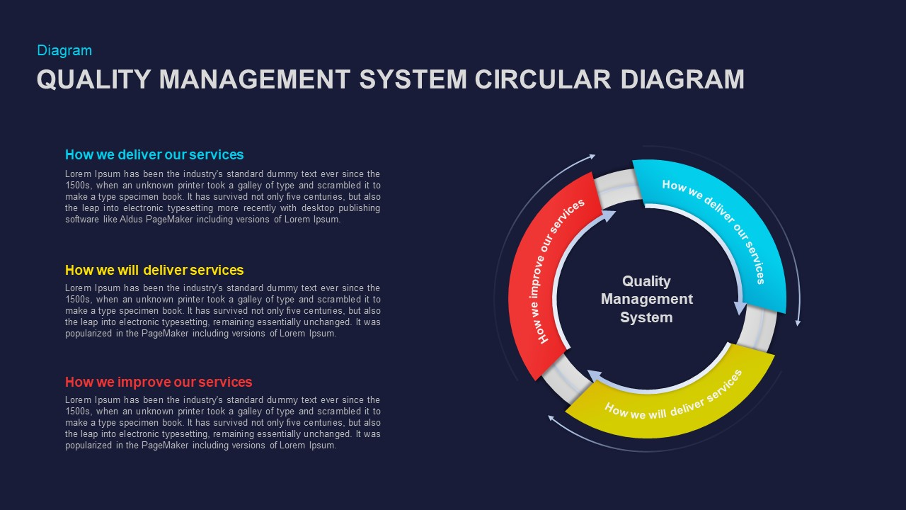 Quality Management System Circular Diagram Ppt Template