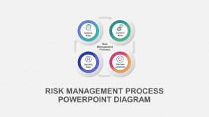 Risk Management Process Diagram for PowerPoint