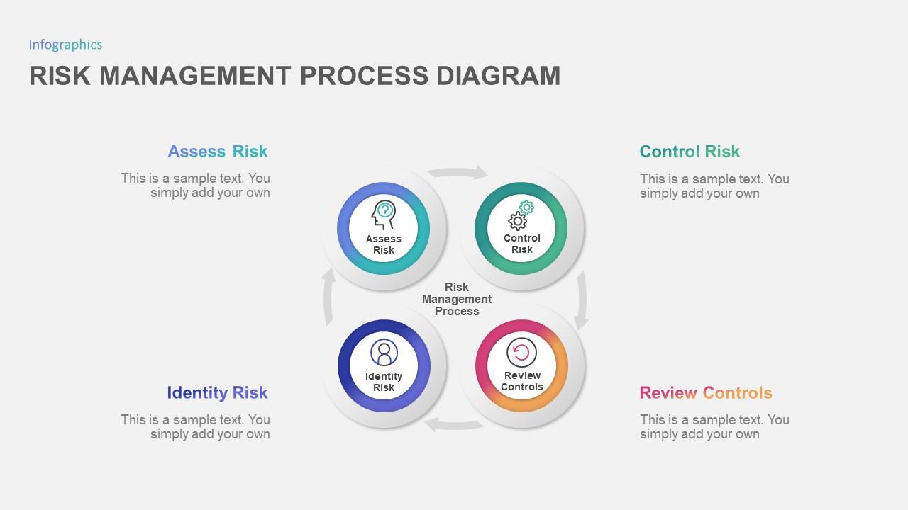 Risk Management Process PowerPoint Diagram