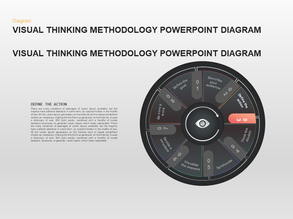 Visual Thinking Methodology Diagram