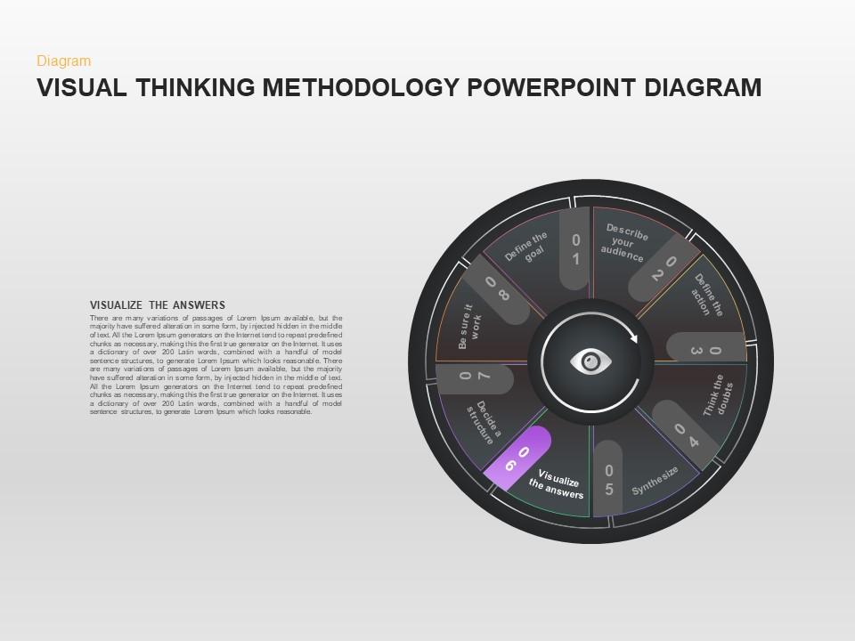 Visual Thinking Methodology PowerPoint Presentation