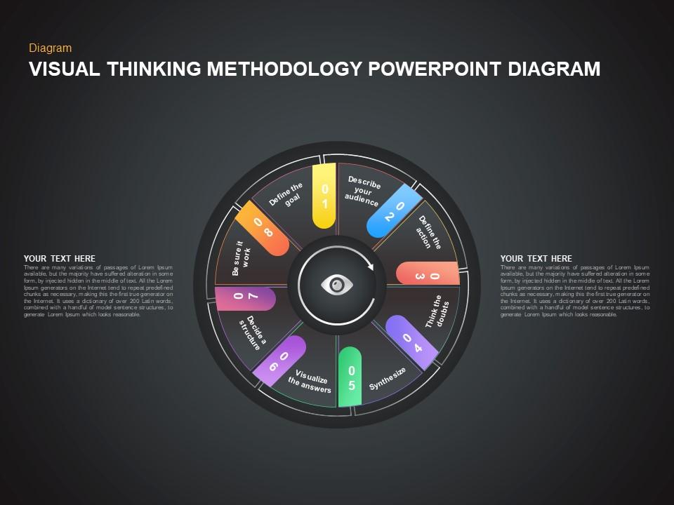 Visual Thinking Methodology PowerPoint Template