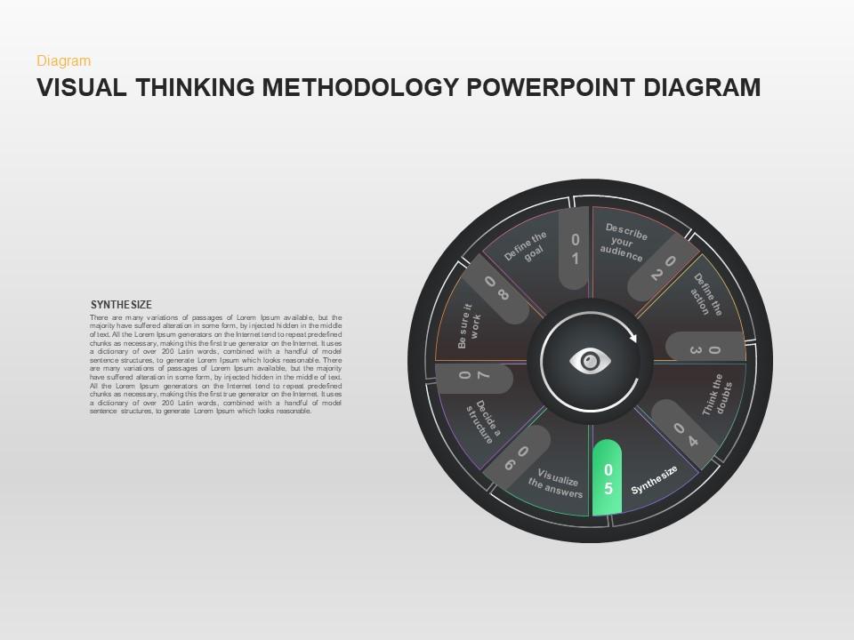 Visual Thinking Methodology Presentation