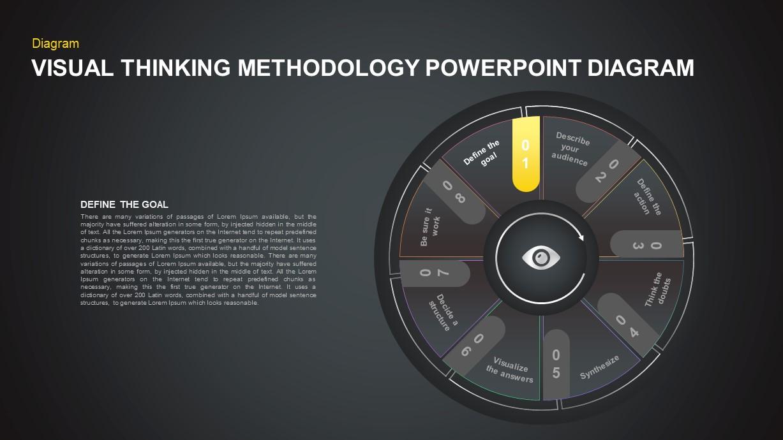Visual Thinking Methodology