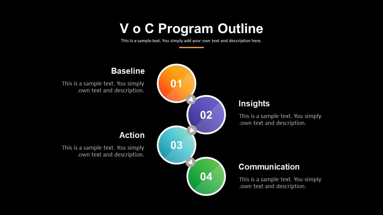 Voice of Customer PowerPoint Presentation