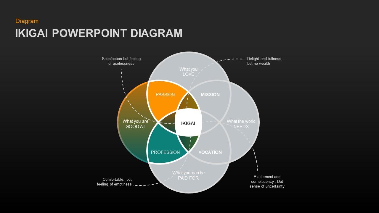 ikigai powerpoint