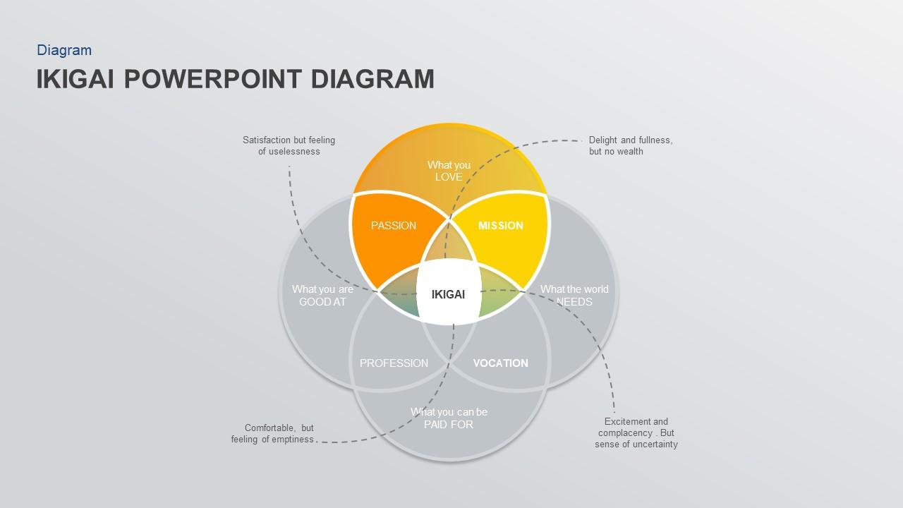 ikigai powerpoint diagram