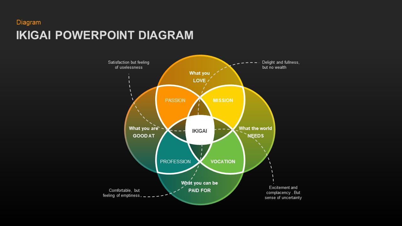 ikigai powerpoint presentation