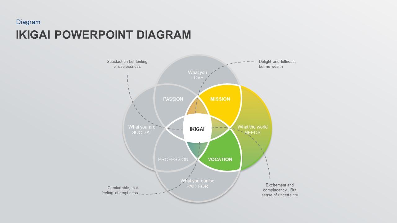 ikigai powerpoint presentation diagram