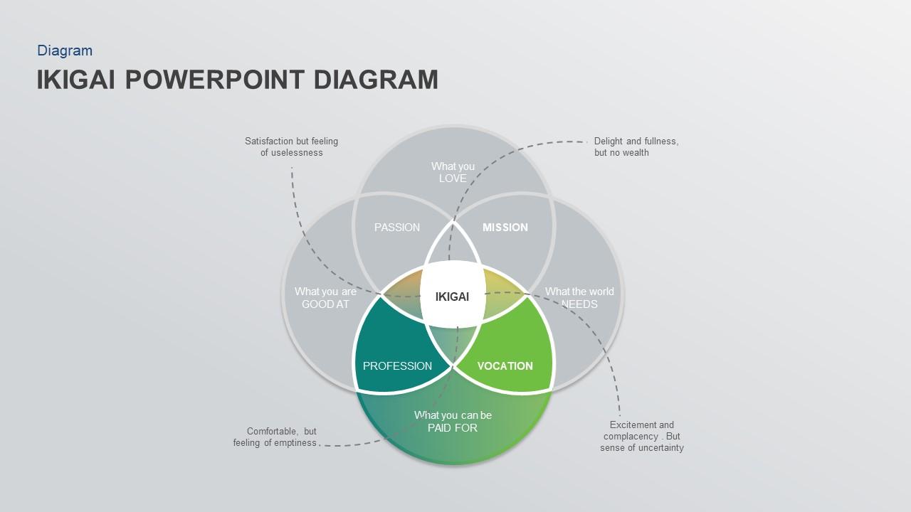 ikigai powerpoint presentation template