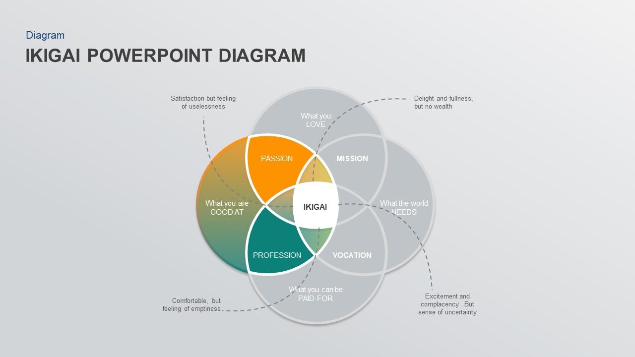ikigai powerpoint slide