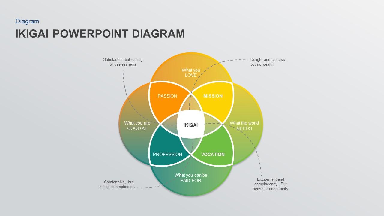 ikigai powerpoint template