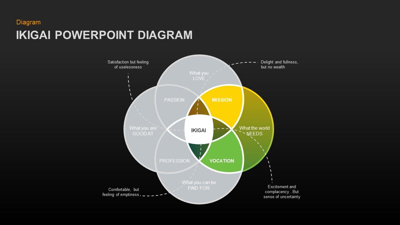 ikigai ppt diagram