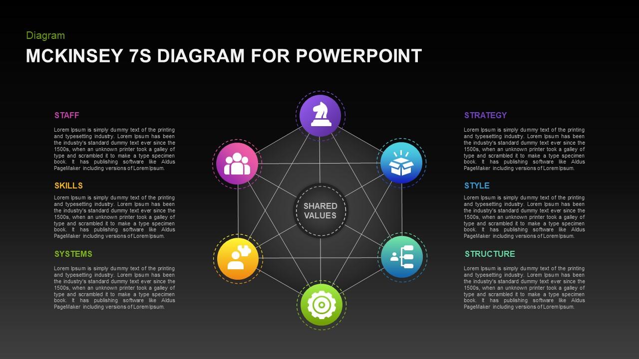 mckinsey 7s framework diagram