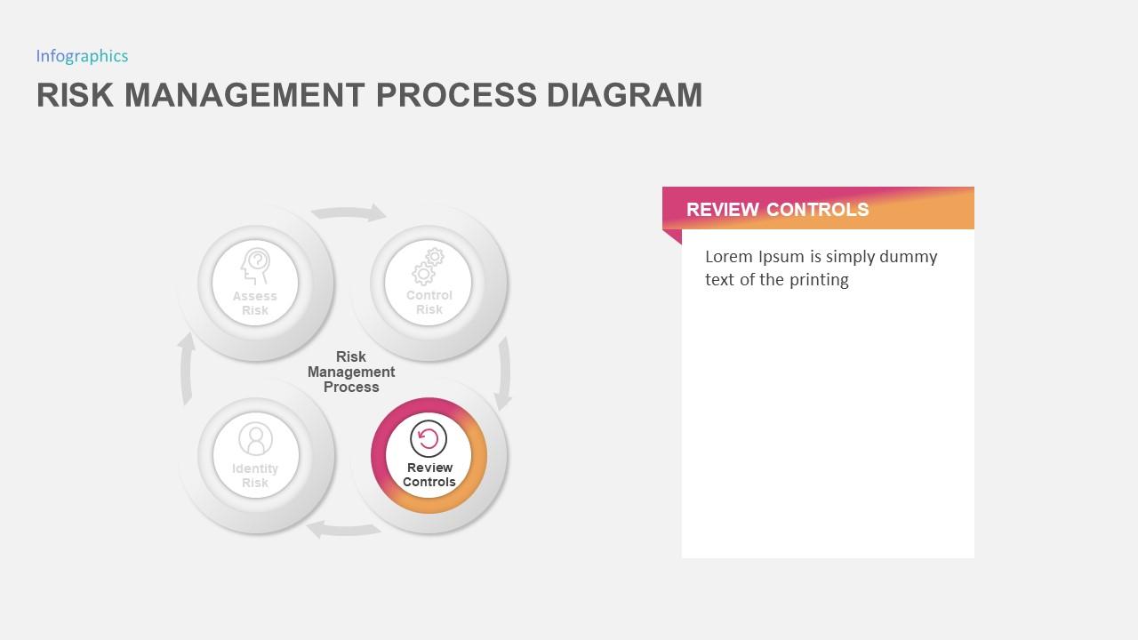risk management process diagram
