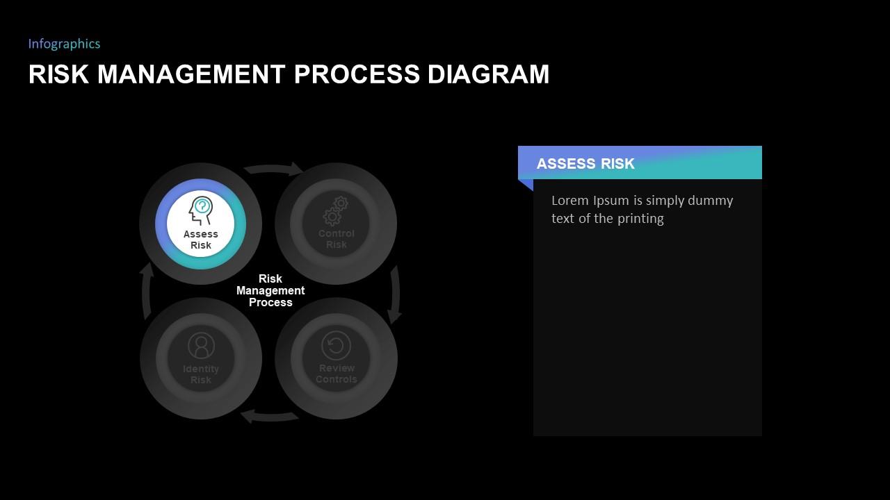 risk management process powerpoint