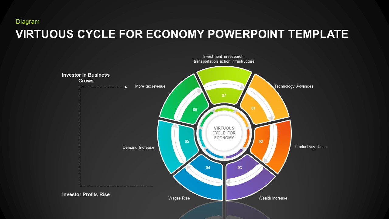 Virtuous cycle economy PowerPoint template