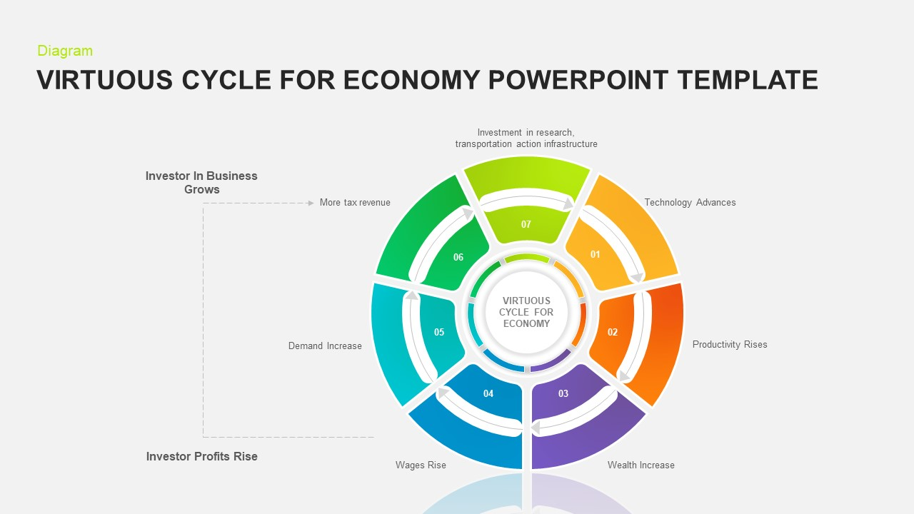 Virtuous cycle PowerPoint template