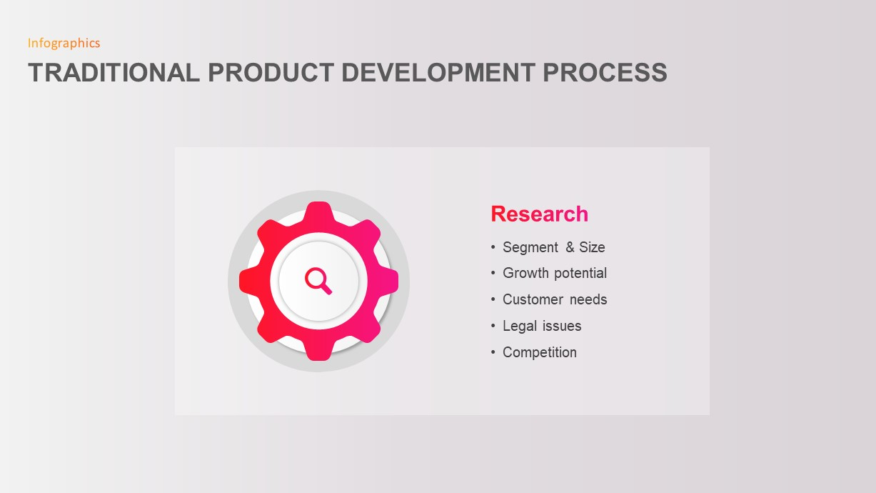 Traditional Product Development Process