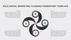 RACE Digital Marketing Planning PowerPoint Template