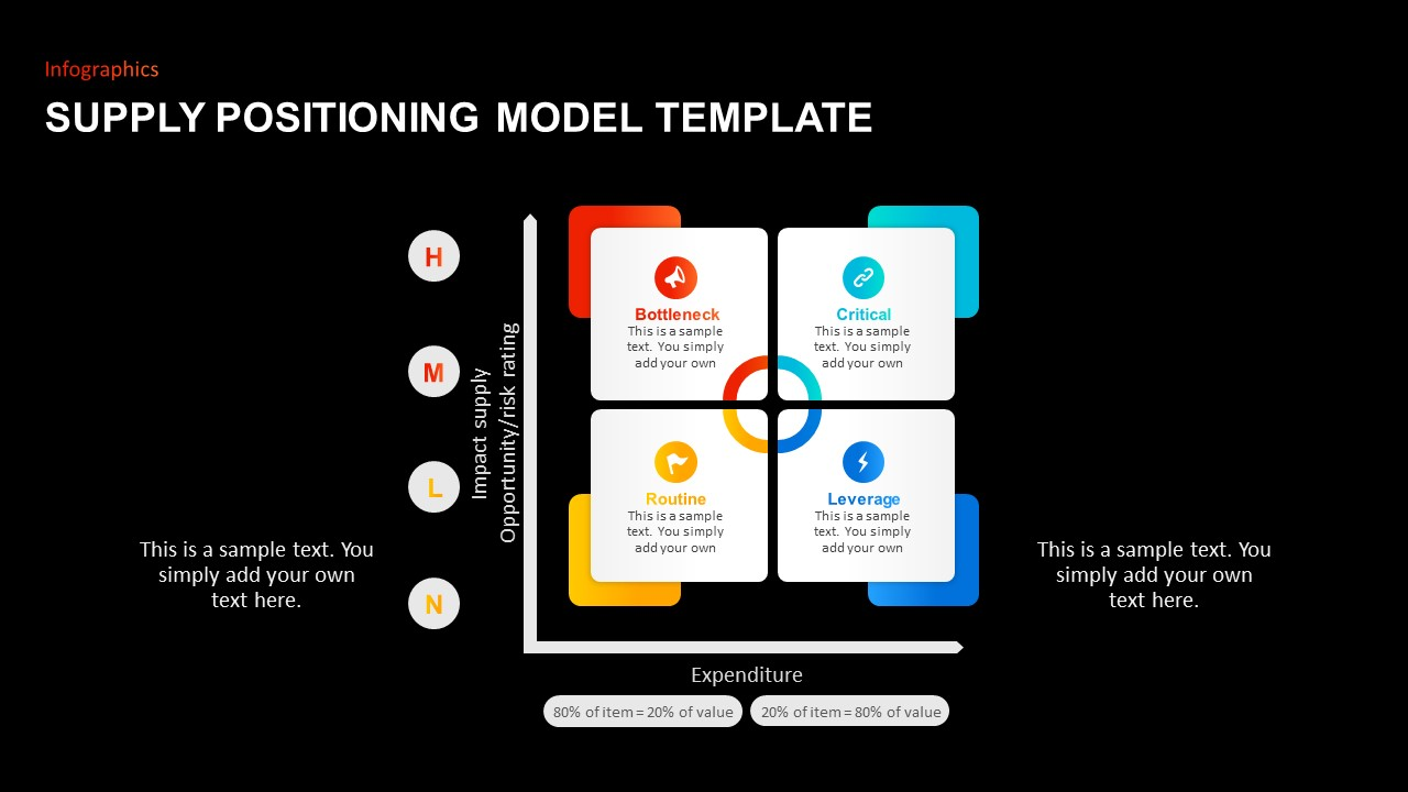 Supply Positioning Model Template