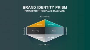 Brand Identity Prism PowerPoint Template